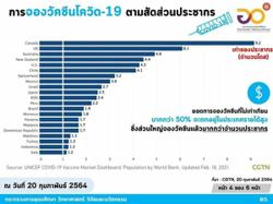 Thailand: 50 per cent of Covid-19 vaccines reserved by rich countries