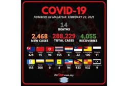 Covid-19: 2,468 new infections detected, 14 fatalities bring death toll to 1,072