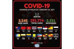 Covid-19: 3,545 new cases reported, 12 fatalities bring death toll to 1,088