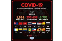 Covid-19: 1,924 new cases, 12 fatalities bring death toll to 1,100