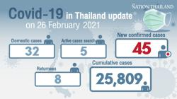 Below 50 Covid-19 cases in Thailand for first time since second wave