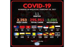 Covid-19: 2,253 new cases, 11 more deaths bring total fatalities to 1,111