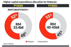 Petronas allocates more capex for domestic ops