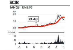 Eye on stock - SCIB