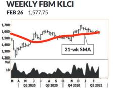 FBM KLCI ends on a low note