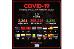 Health Ministry: 2,364 new cases, 10 fatalities