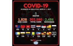 Covid-19: 1,828 new cases, five fatalities bring death toll to 1,135