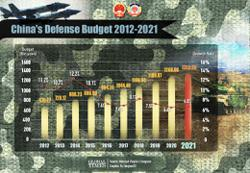 China hikes defense budget by 6.8% in 2021, faster than 6.6% growth last year