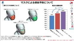 Japan supercomputer shows doubling masks doesnt help prevent viral spread