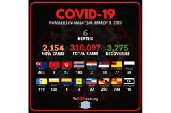 Health Ministry: 2,154 new cases bring cumulative total to 310,097