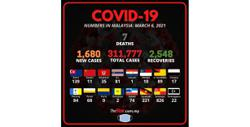 Covid-19: 1,680 new cases, seven deaths bring total fatalities to 1,166