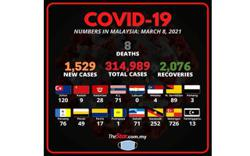 Covid-19: New cases fall below 2,000 for third straight day, eight fatalities bring death toll to 1,177