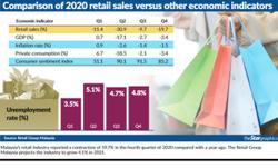 Retailers see growth at 4.1% in 2021