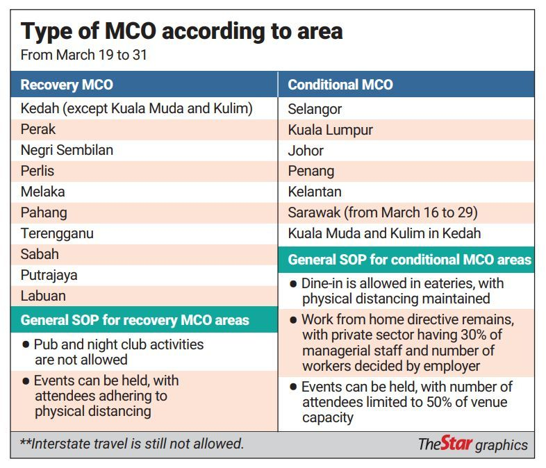 Types of MCO - 17 March 2021