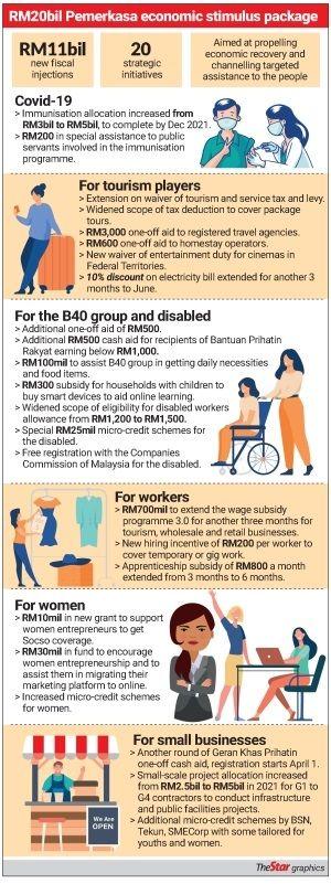RM20 billion Pemerkasa economic stimulus package