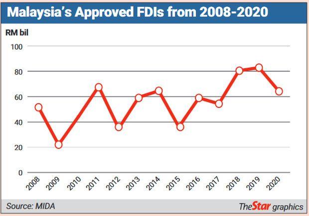 FDI Chart 1