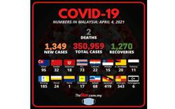 Covid-19: 1,349 new cases, two fatalities bring death toll to 1,288