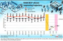 RAM survey: Business confidence improving, but more can be done