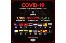 Covid-19: 1,300 new cases, five fatalities bring death toll to 1,300
