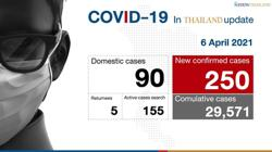 Two-thirds of 250 new Covid-19 cases found in Bangkok; Thailand may be facing third wave of pandemic