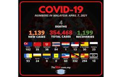 Covid-19: 1,139 new cases, four fatalities bring death toll to 1,304