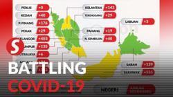 Sarawak tops new Covid-19 cases list