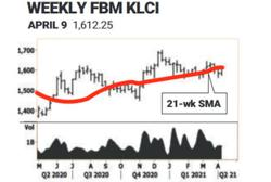Foreign buying triggers bounce