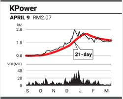 Eye on stock - Kpower