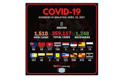 Covid-19: 1,510 new cases reported, S'gor takes top spot again with 415 cases
