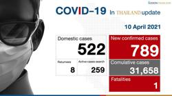 Thailand: Covid-19 cases continue to soar as third batch of Sinovac vaccine arrives in country