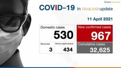 Thai provinces fear virus surge out of Bangkok ahead of holidays; almost 1,000 Covid-19 cases reported - highest on record