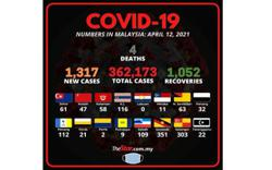 Covid-19: 1,317 new cases, Sarawak highest with 351 infections