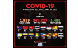 Covid-19: 1,889 new cases bring total to 365,829