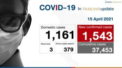 Thailand logs 1,543 new Covid-19 cases, 409 in Bangkok