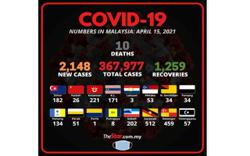 Covid-19: Case numbers breach 2,000, highest since March 5