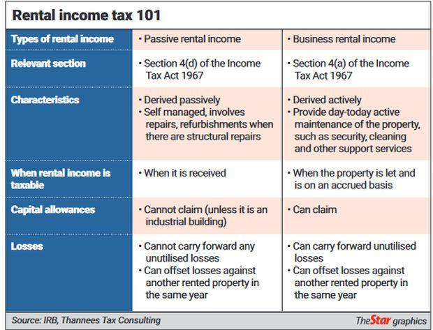 Types of Malaysia rental income tax