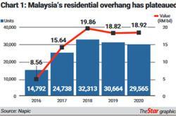 A RM101bil burden