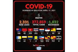Covid-19: 2,331 new cases bring total to 372,859