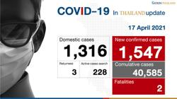 Thailand registers another 1,000-over cases as Covid-19 tally surpasses 40,000