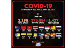 Covid-19: 2,195 new cases bring total to 375,054