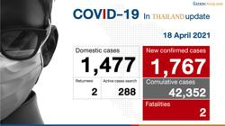 Thailand reports new record of 1,767 new Covid-19 cases; more restrictions enforced in Bangkok from Sunday (April 18)