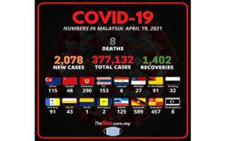 Covid-19: 2,078 new cases, eight new fatalities