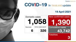 Thailand's Covid-19 infections ease after days of record highs