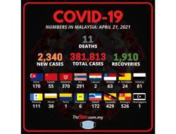 Covid-19: 2,340 new cases, says Health DG