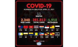 Covid-19: 2,340 new cases, says Health DG
