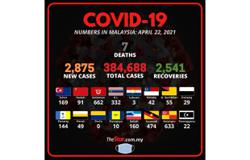 Covid-19: 2,875 new cases, Kelantan has most infections with 662