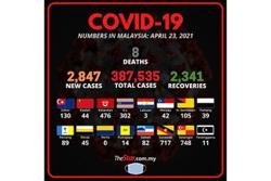 Covid-19: 2,847 new cases, Selangor records highest number of infections at 748