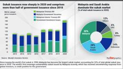First sustainability sukuk a credit positive for Malaysia