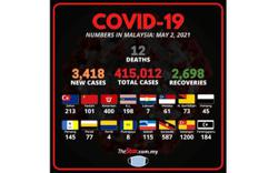 Covid-19: 3,418 new cases bring total to 415,012