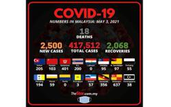 Covid-19: 2,500 new cases bring total to 417,512